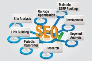 Canberra SEO services